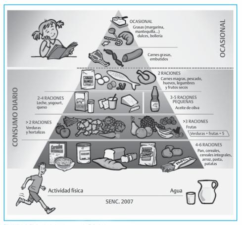 piramide de la alimentación saludable