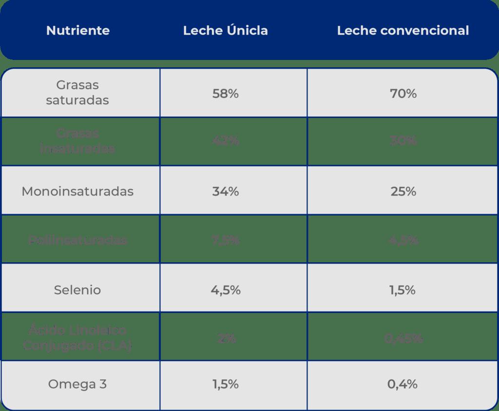 Leche Únicla de Feiraco vs. leche convencional