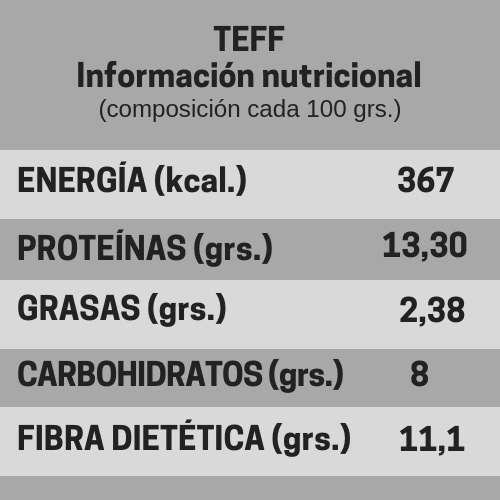 Teff información nutricional